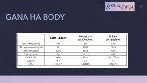 現在使用しているヒアルロン酸製剤「GANA HA BODY」について
